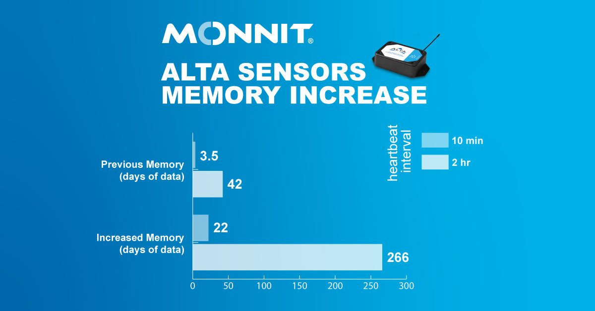 ALTA Sensors Memory Increase text with a bar graph showing the increase in days of data possible with the increased memory
