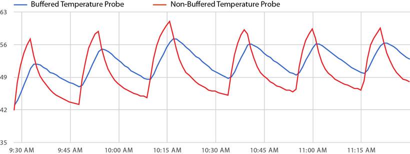 Monnit Temperature Buffer Comparison Test