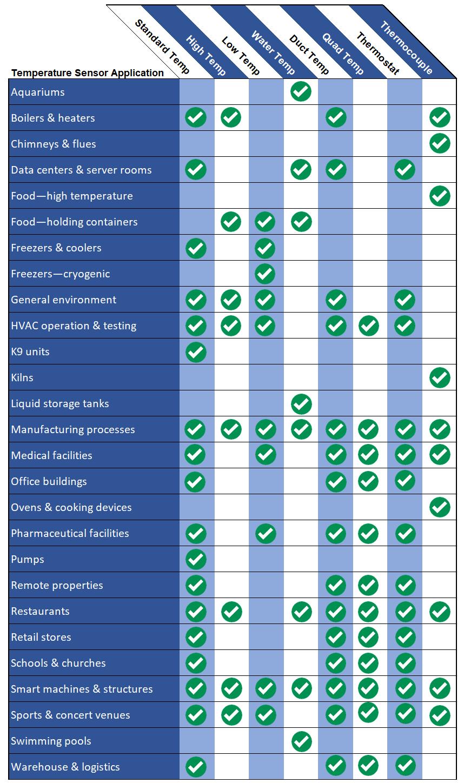 Temperature Sensor Comparison Chart