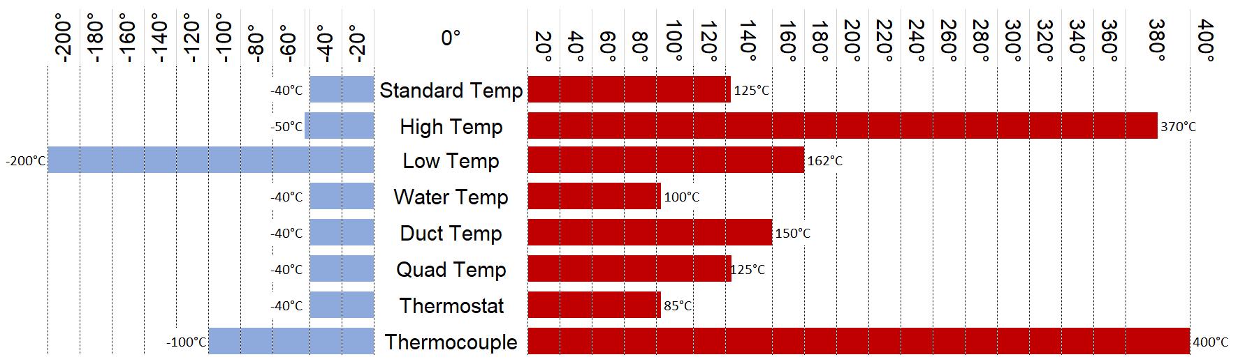 Temperature Range Comparison Chart