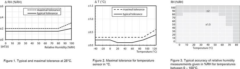 ALTA Humidity Sensor Specifications Chart