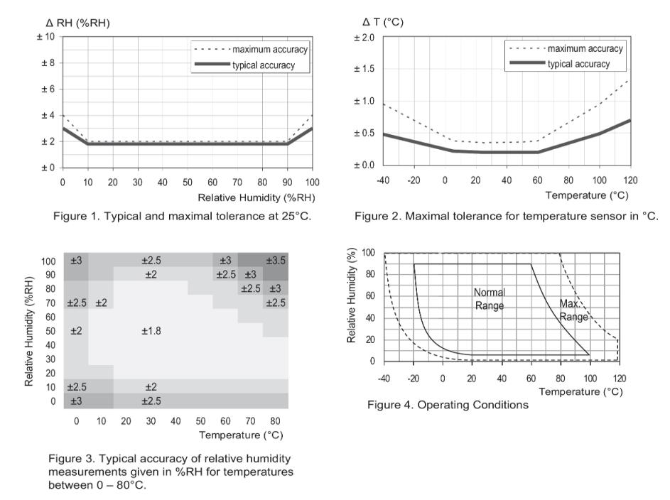 Humidity Sensor Specifications Chart