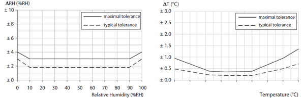 Humidity Sensor Specifications Chart