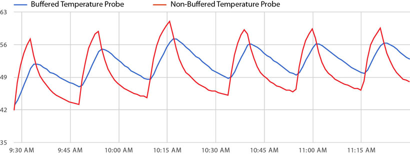 Monnit Temperature Buffer Comparison Test