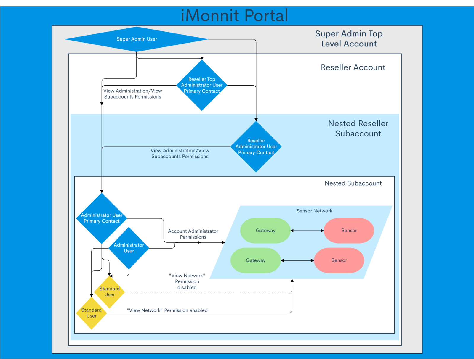 iMonnit Account Hierarchy Diagram