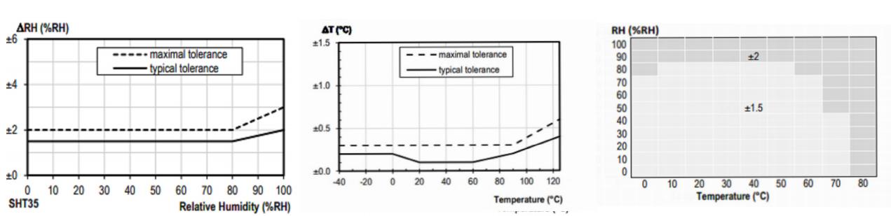 Humidity Accuracy Chart