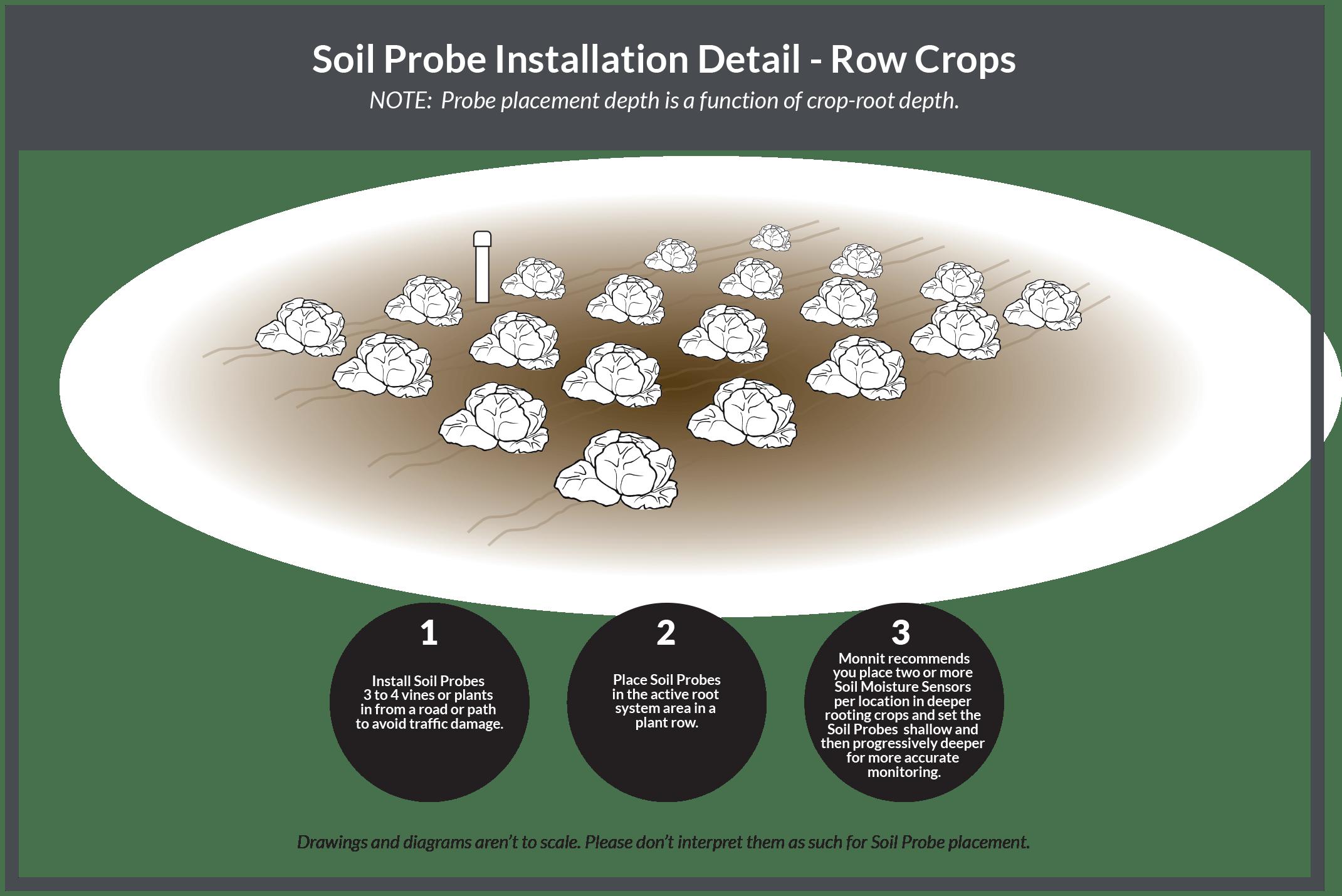 row crops installation