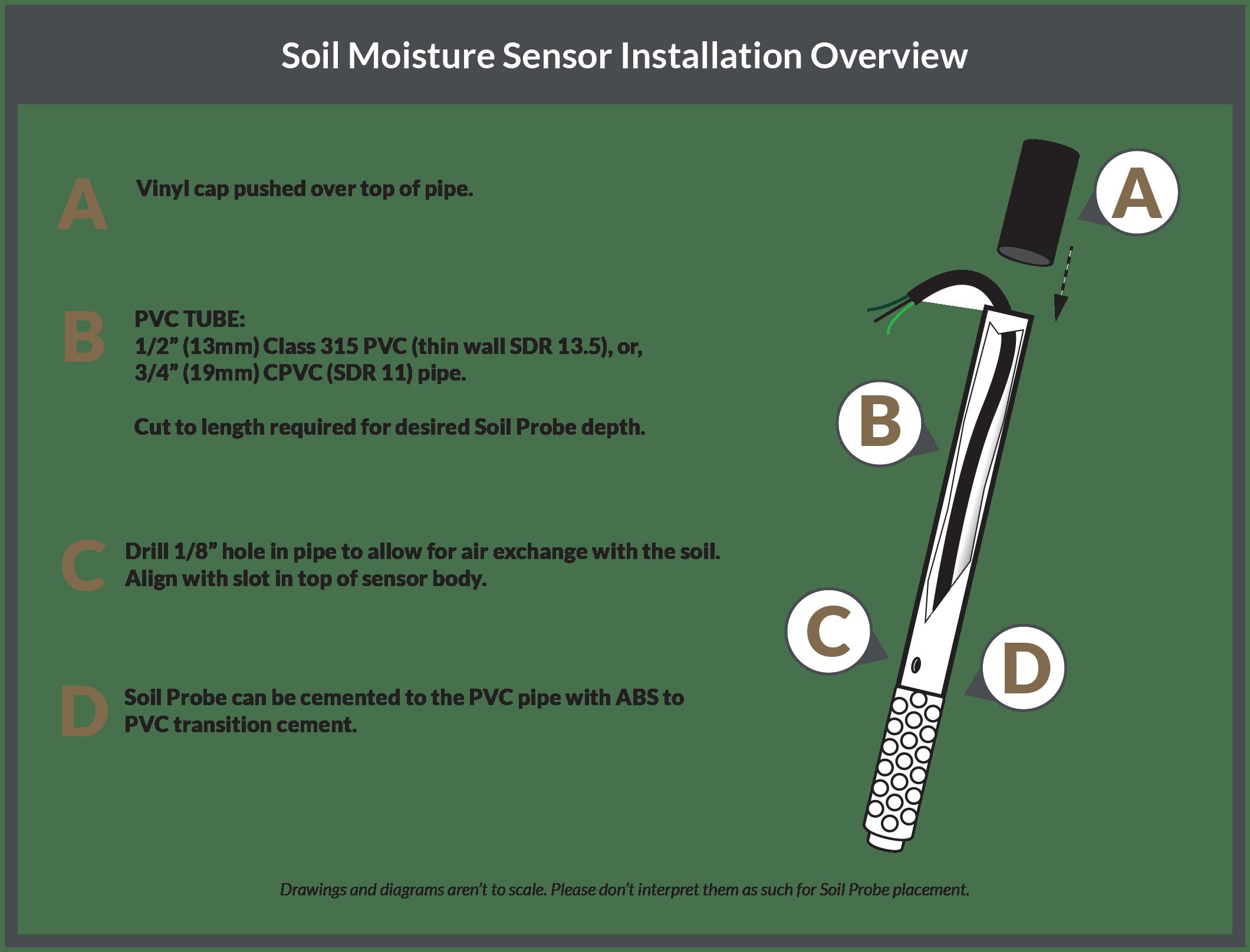sensor lead installation