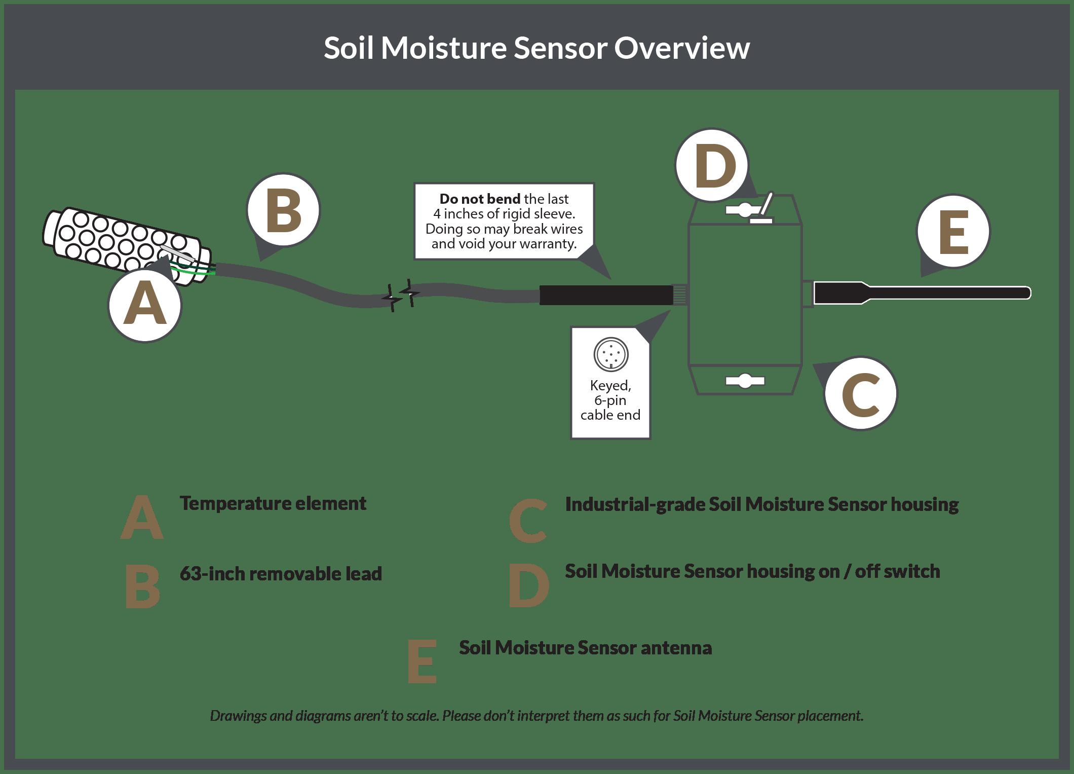 sensor components overview